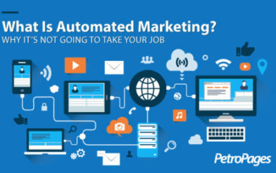 What is automated marketing?
